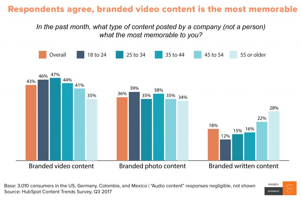 grafico contenuti video